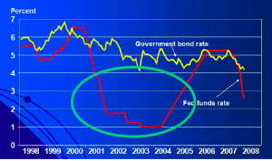 Loose monetary policy by the Fed